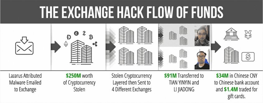exchange-hack-flow-of-funds.png