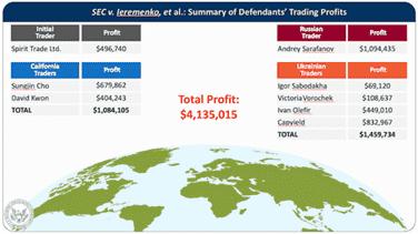 SEC hack benefiters